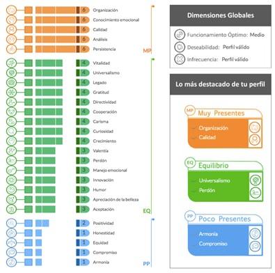 Resultados del test de fortalezas de Elisa Martín, editora de YPSI